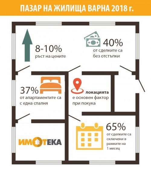 Търсенето във Варна продължава да изпреварва предлагането