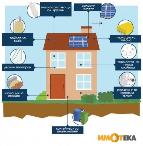 4 съвета за екологичен дом