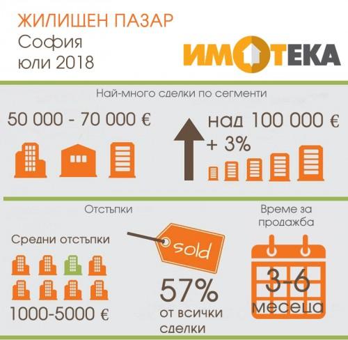 30% от сделките в София са за имоти над 100 000 евро